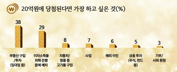 나우앤서베이 복권설문:20억원에 당첨이된다면 가장하고 싶은것은?