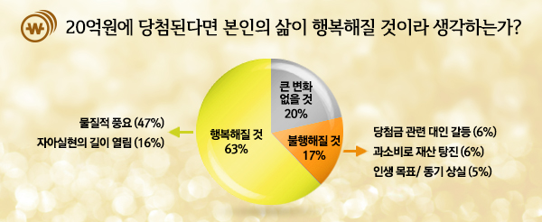 나우앤서베이 복권설문:20억원에 당첨이된다면 본인의 삶이 행복해질 것이라 생각하는가?